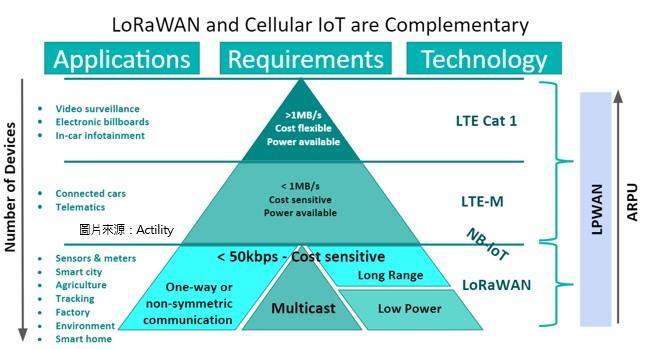 LoRaWAN和LPWAN技术将有助于物联网市场的发展