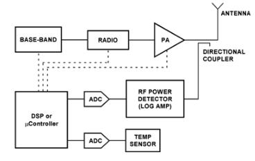 将对数放大器和温度传感器结合起来以增强RF功率测量精度的设计浅析