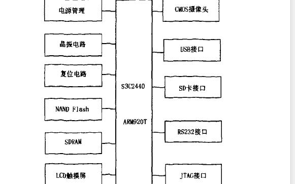 如何使用ARM9进行手持式叶面积仪的设计资料说明