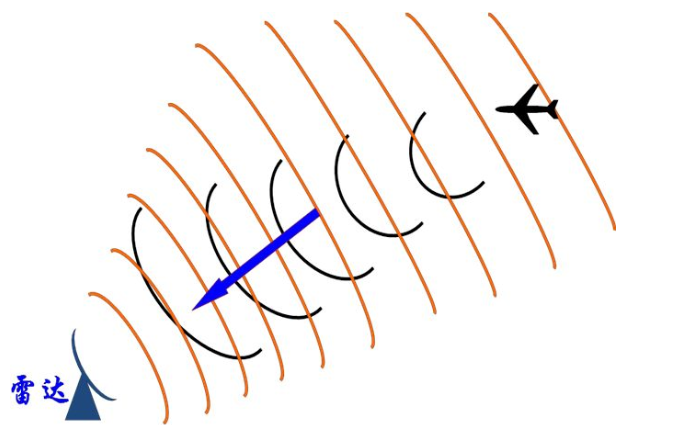 雷达原理的知识点复习资料总结免费下载