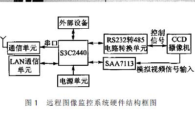 如何使用ARM9进行远程图像无线监控系统的设计说明