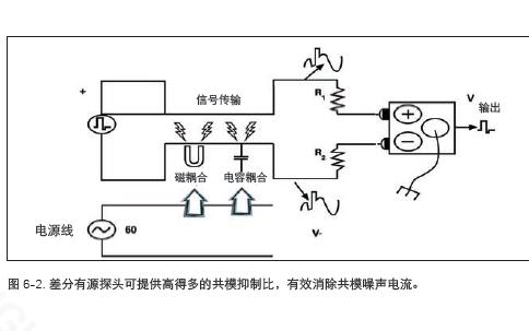 如何合理的进行示波器的探测8大技巧详细说明
