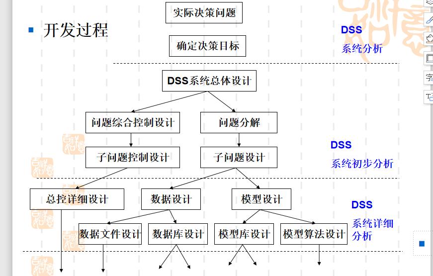 决策支持系统的开发与实例详细资料说明