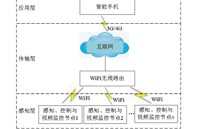 使用物联网进行家庭智慧种植系统的设计方案的详细资料说明