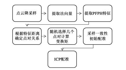 使用PCL进行点云数据粗配准算法的研究资料分析
