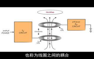 LTC4120 400mA无线电源接收器的作用