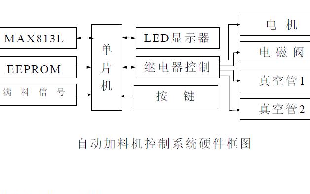 自動加料機控制系統的設計論文說明