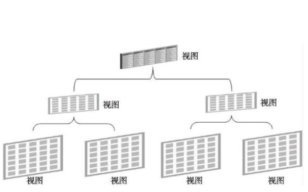 數據庫教程之視圖和游標的詳細資料說明