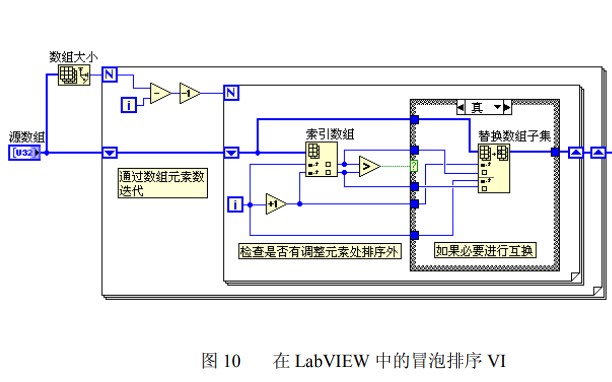 LabVIEW是否能像C语言一样使用