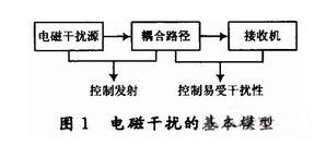 DSP系统的电磁兼容和抗干扰设计