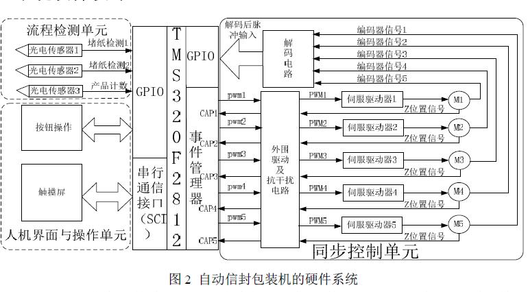 自动信封包装机多电机同步控制系统的设计及应用的详细资料说明