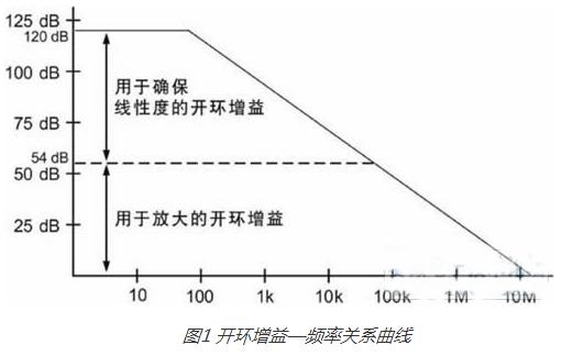 放大器中可能影响应变计应用的因素探析