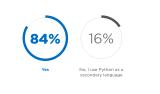 Python开发人员年度调查来了!