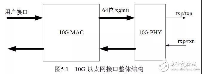 详解FPGA的10G以太网接口调试- 可编程逻辑- 电子发烧友网