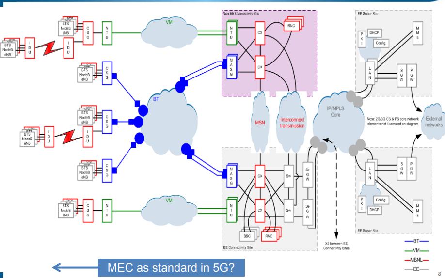 ETSI NGP ISG的简介和驱动程序的详细资料概述