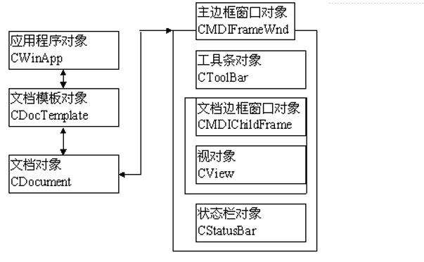 Visual C++程序龙8国际娱乐网站教程之MFC中的资源与界面龙8国际娱乐网站的详细资料说明