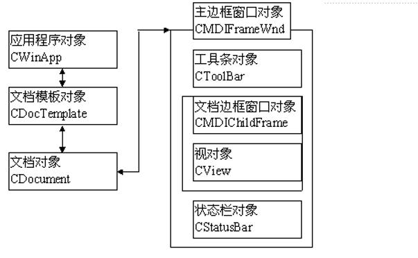 Visual C++程序設計教程之MFC中的資源與界面設計的詳細資料說明
