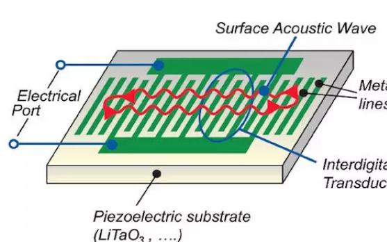 射频电路基础篇: 声表面波(SAW)滤波器的应用