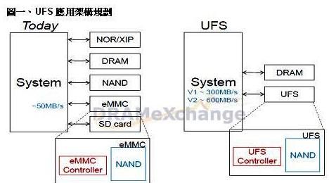 三星诺基亚等国际厂商正在积极推动NAND Flash应用接口标准的规格统一
