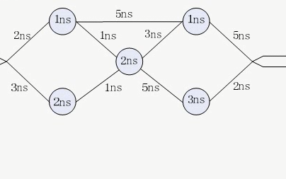 FPGA视频教程之如何使用TimeQuest的详细资料说明