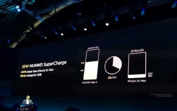 华为发布55W超级快充新技术:Mate X首发