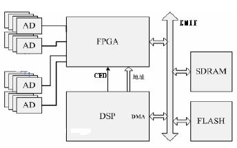 如何使用DSP和FPGA进行多通道信号采集模块设计