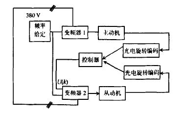 如何使用DSP和FPGA进行嵌入式同步控制器的实现