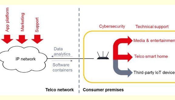 下一代宽带增值服务将可能是电信运营商收入增长的关键