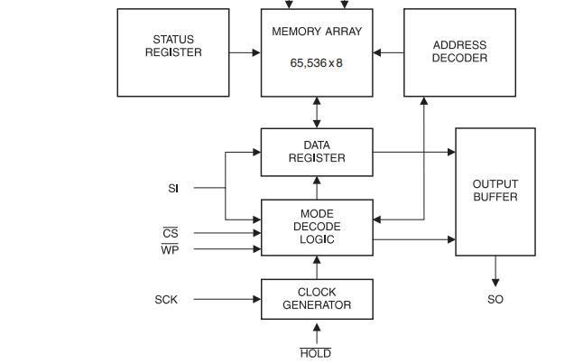 AT25F512A高速SPI串行闪存芯片的数据手册免费下载