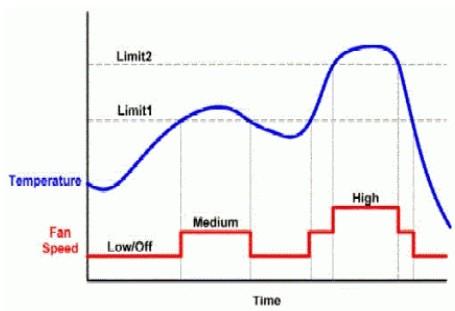 SMBus温度传感器IC对风扇的控制设计