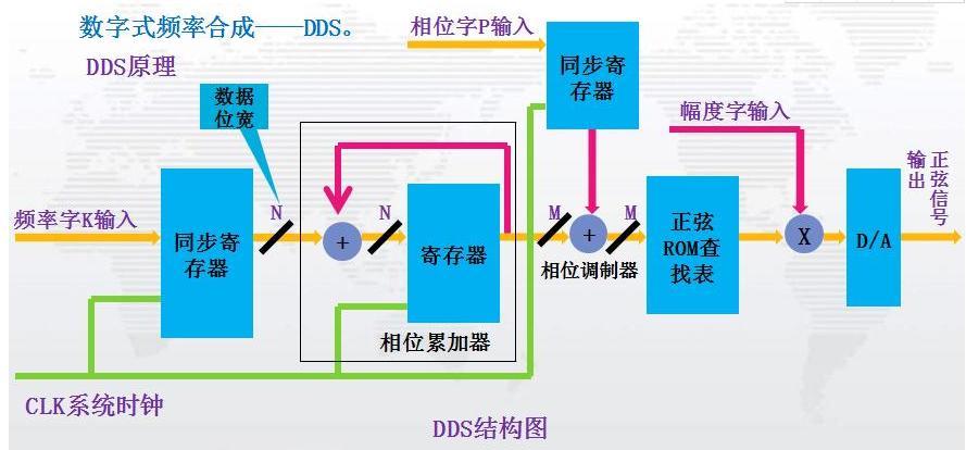 关于DDS的深度解析