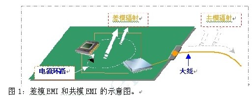 如何利用EMIStream来解决PCB设计的EM...