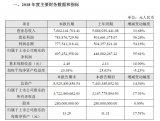 2018年度深南电路实现营业总收入76.02亿元...