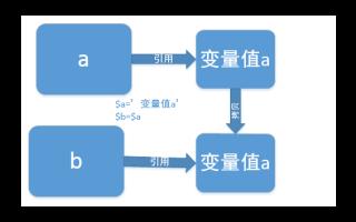 PHP中传值赋值和引用赋值的详细资料详解