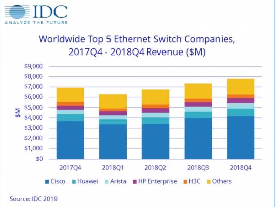 2018年以太网交换机和路由器市场分析