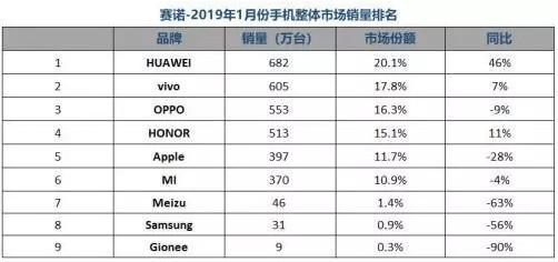 2019年1月中国智能手机整体市场容量同比下滑8.9%行业下行趋势明显