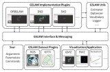 GSLAM:一套通用的SLAM框架與基準