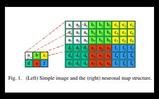 自组织的视觉监控背景减影方法详细资料说明