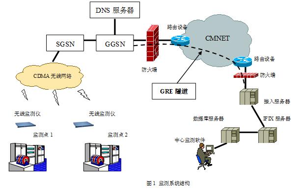 放射源集中监控系统的设计方案资料说明