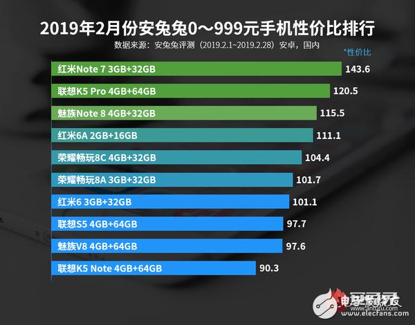 2019年2月份Android手机性能排行榜正式公布