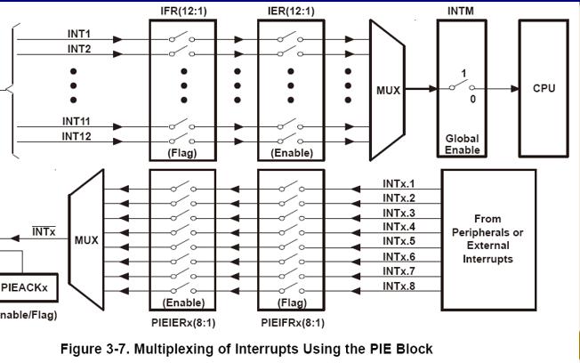 DSP以及运动控制技术的详细资料简介