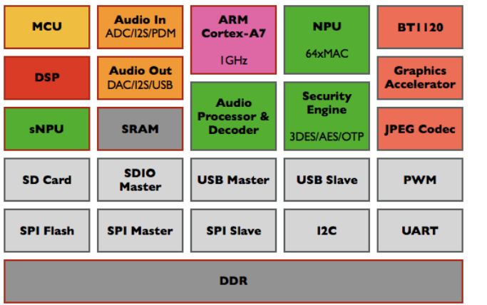 GX8010芯片的VSP语音信号处理框架的开发指南资料免费下载