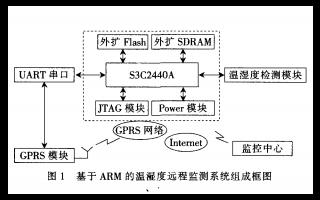 使用ARM进行温湿度远程监测系统的资料说明