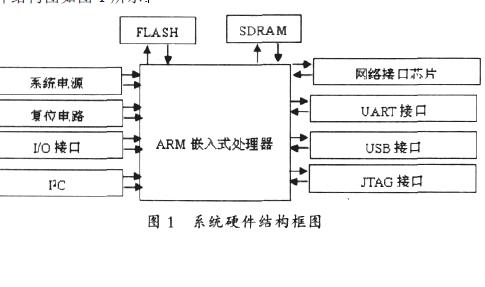 如何使用ARM进行嵌入式系统的设计与实现