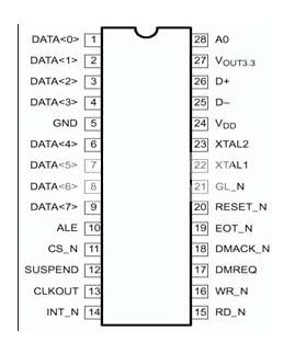 基于DSP系统的USB-PC104转换板设计