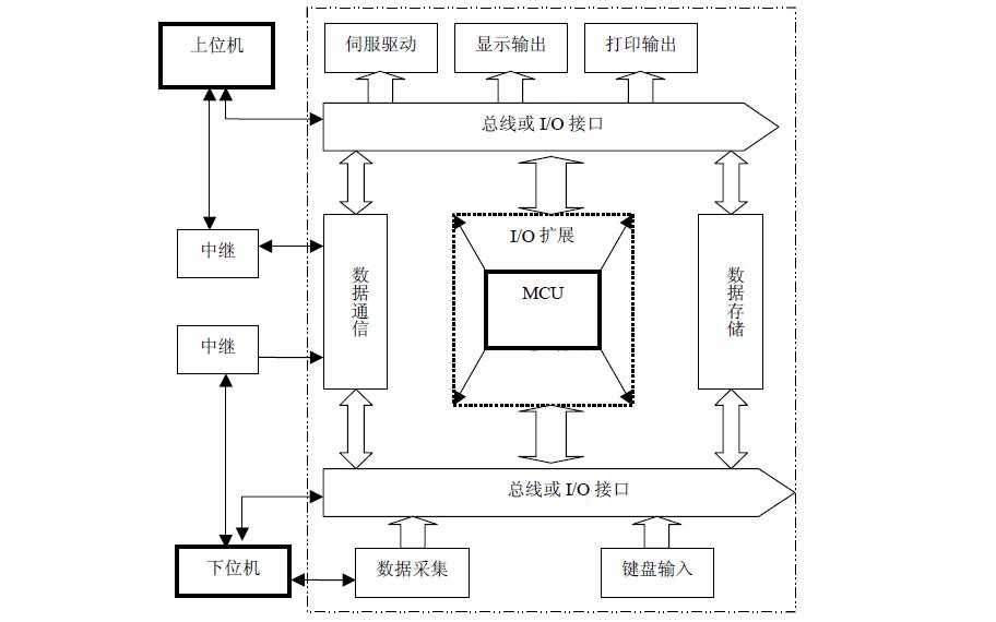 单片机接口技术实用子程序资料免费下载