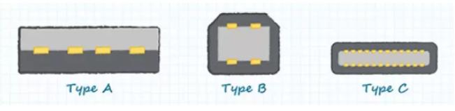 USB-C连接器性能介绍 如何选择高质量USB-...