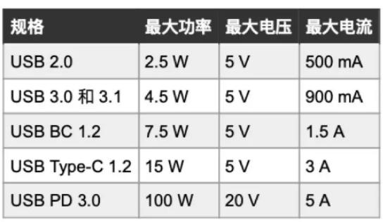 USB-C连接器性能介绍 如何选择高质量USB-C连接器