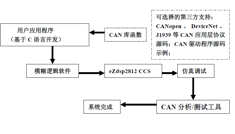 如何使用TMS320F2812进行CAN系统的解决方案