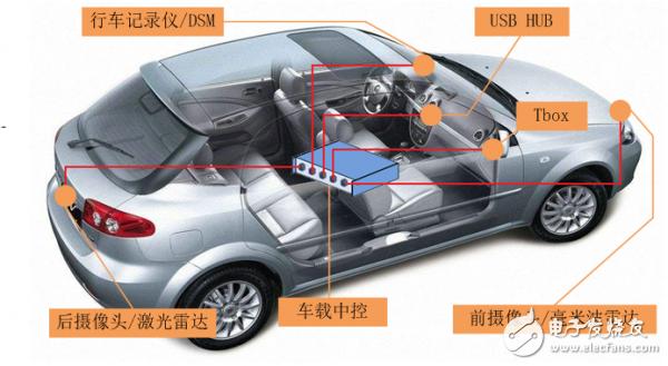 采用NS1021/1021E的车载USB传输方案